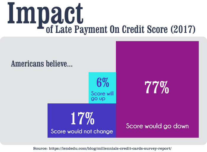 Impact of Late Payment On Credit Score (2017)