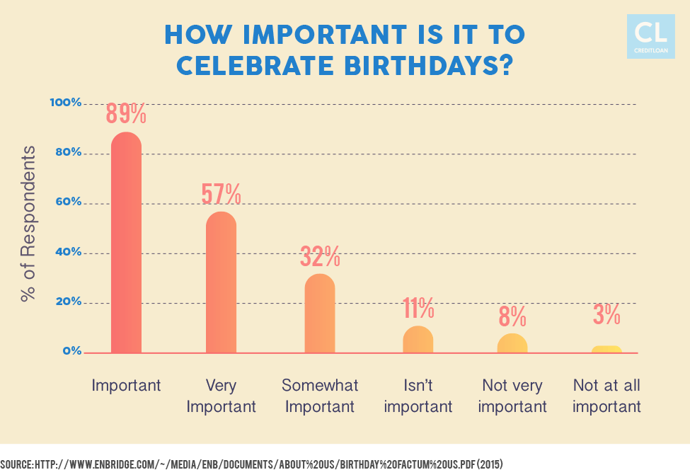 Importance of Celebrating Birthdays to Americans