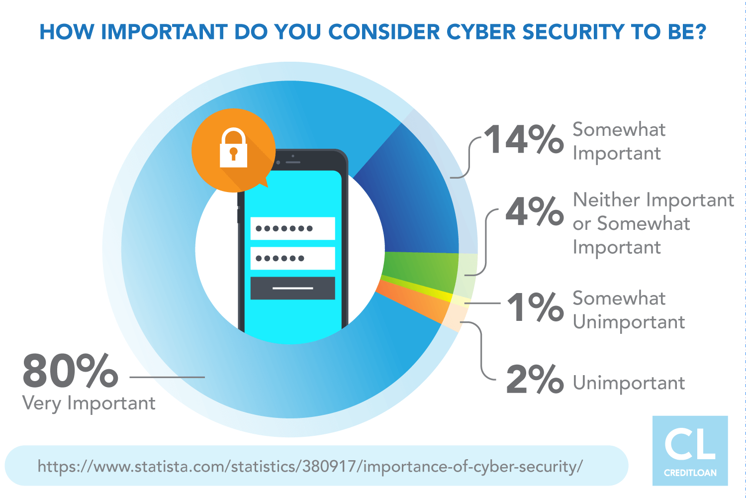 Importance of Cyber Security to Americans 2017