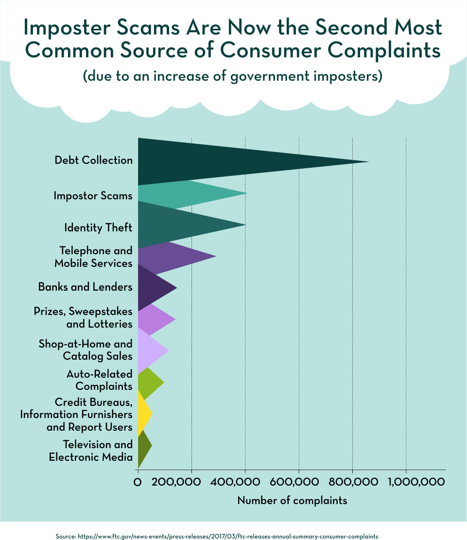 Imposter Scams Are Now the Second Most Common Source of Consumer Complaints
