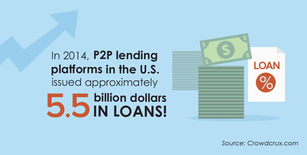 in 2014, p2p lending platforms in the U.S. issued approximately 5.5 billion