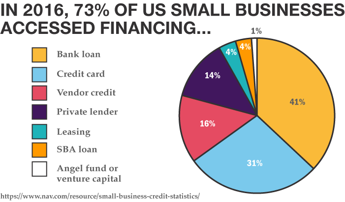 In 2016 73% of US small businesses accessed financing...