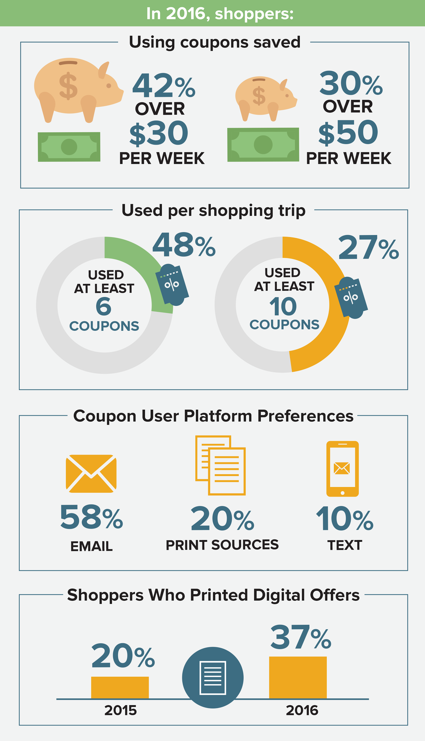 in 2016, shoppers using coupons saved