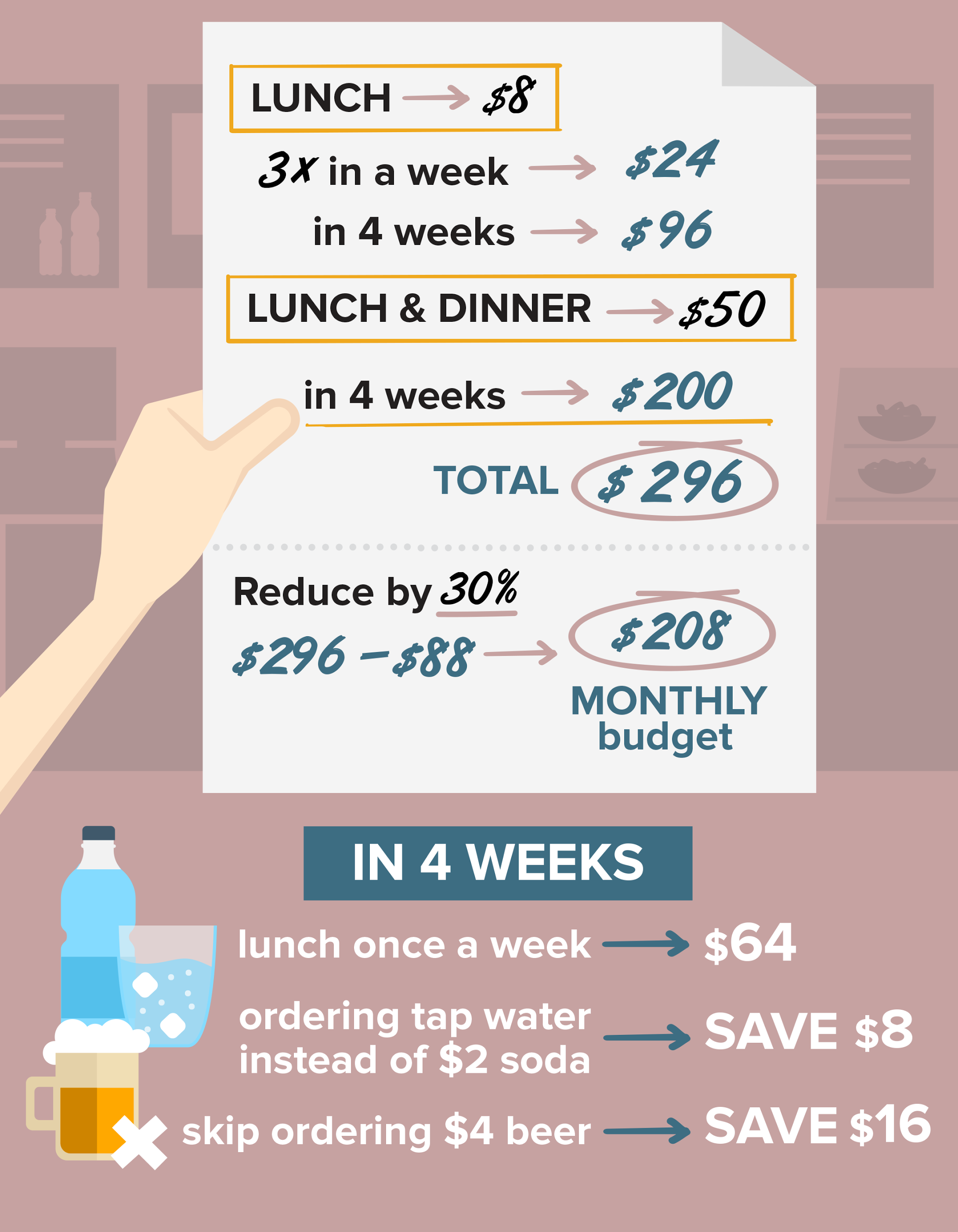 In 4 weeks how much you can save on food