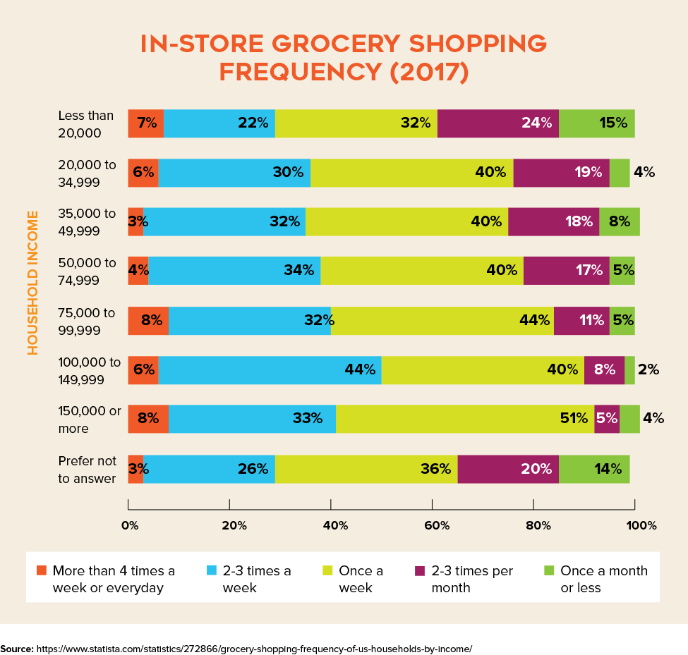 In-store Grocery Shopping Frequency of U.S. Households (2017)