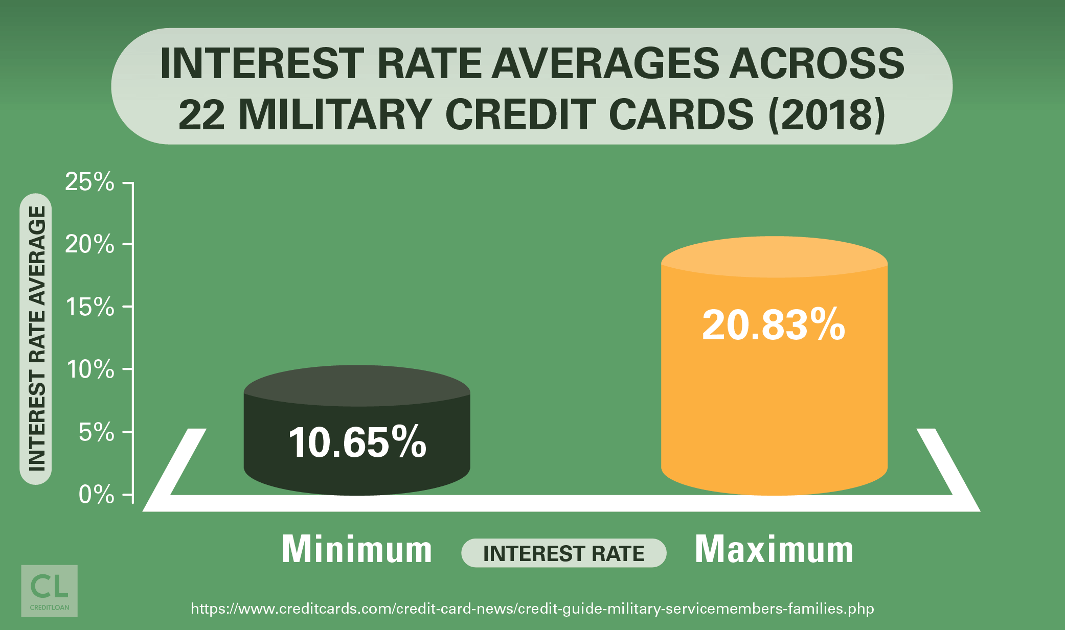 Interest Rate Averages Across 22 Military Credit Cards 2018