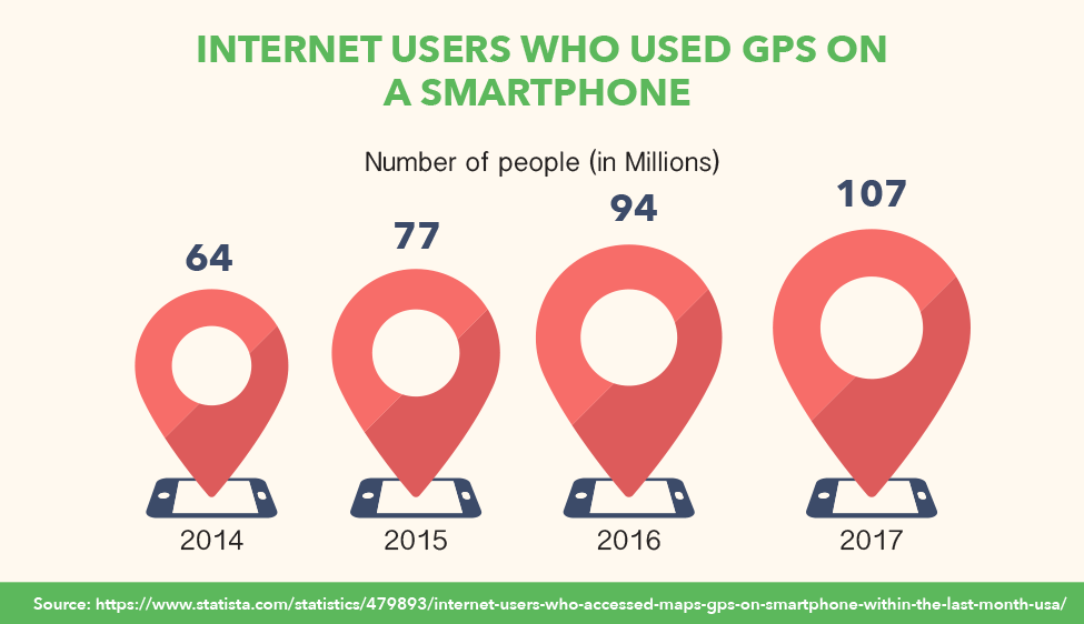 Internet Users Who Accessed GPS On A Smartphone