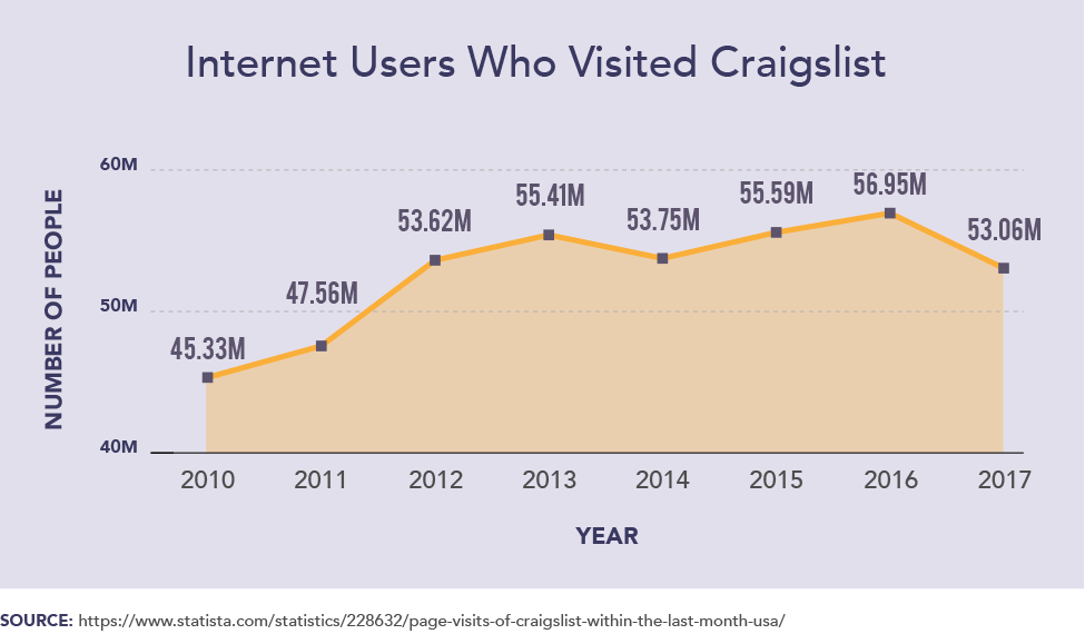 Internet users Who Visited Craigslist
