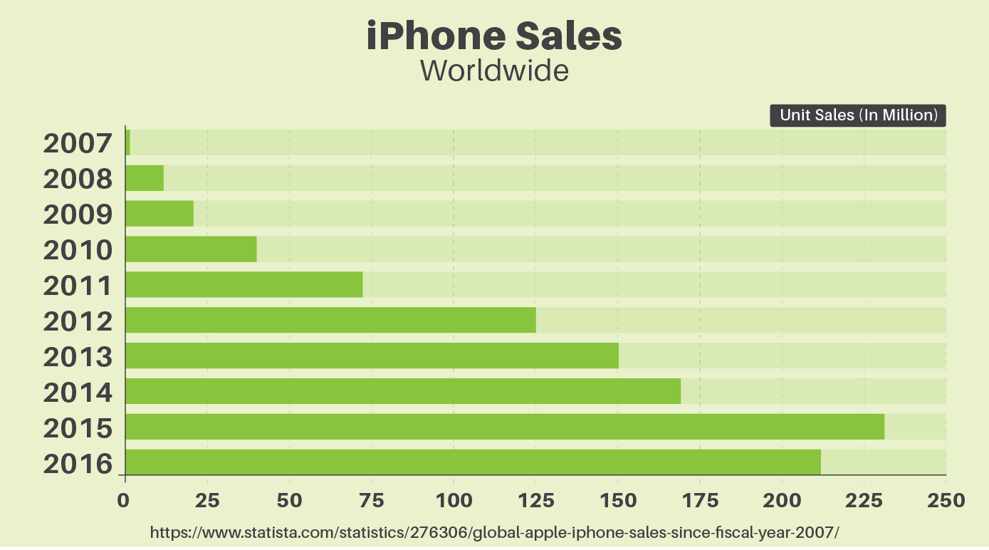 iPhone sales