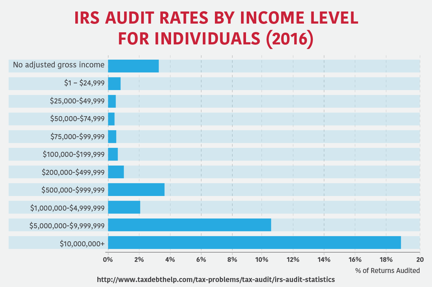 IRS Audit Rates by income level for individuals