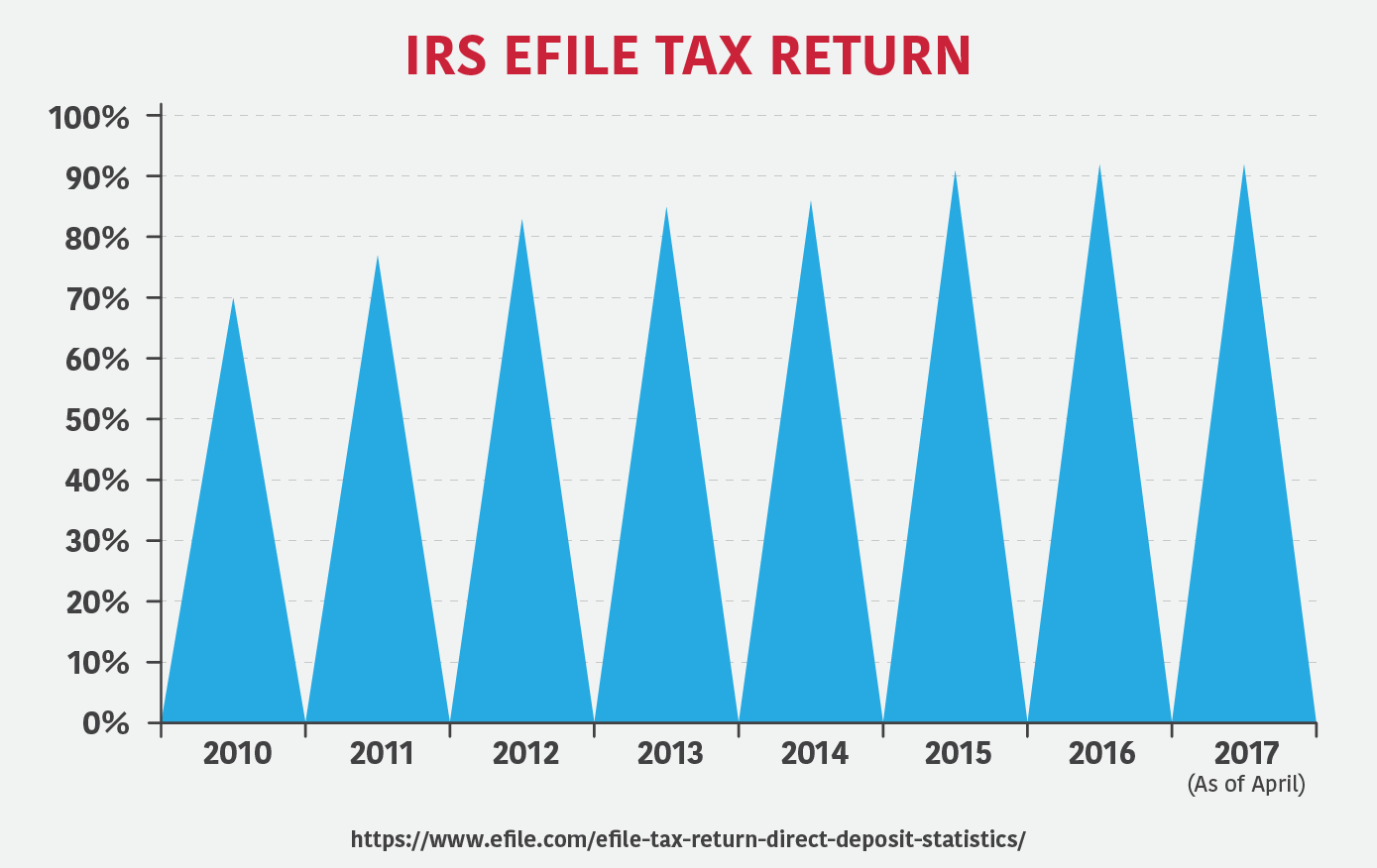 IRS Efile Tax Return Numbers