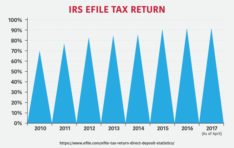 IRS Efile Tax Return Numbers