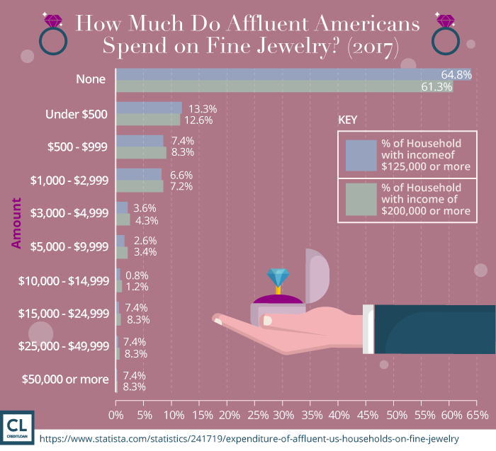 How Much Do Affluent Americans Spend on Fine Jewelry?