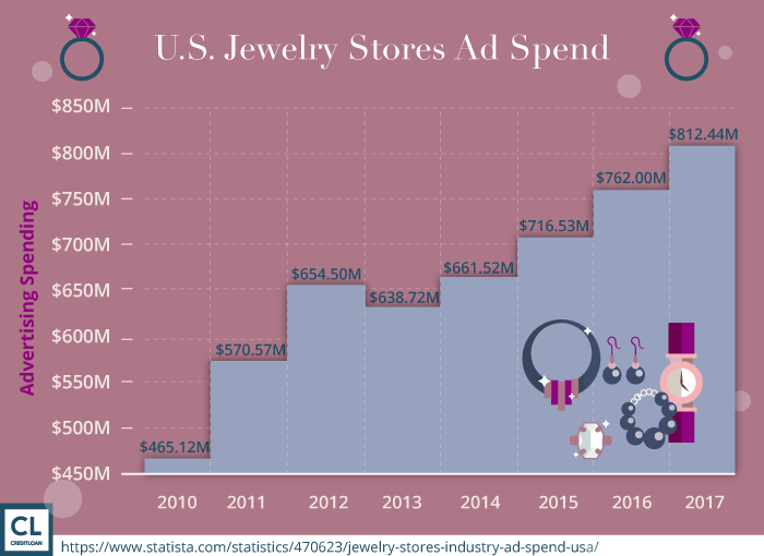 U.S. Jewelry Stores Ad Spend from 2010-2017