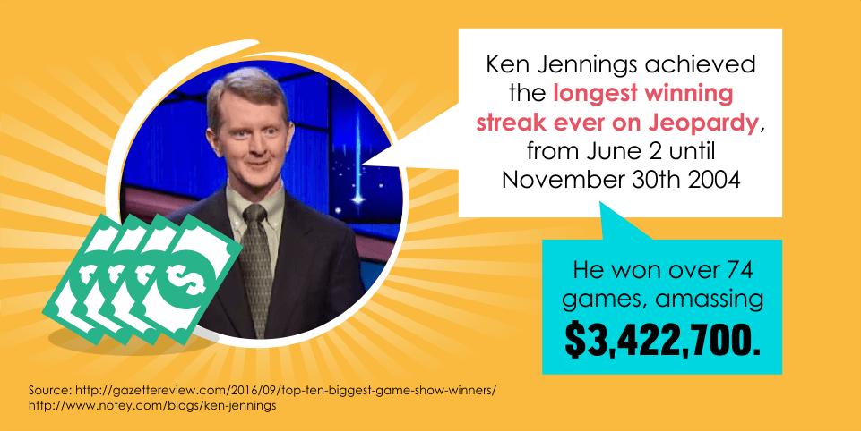 Ken Jennings achieved the longest winning streak ever on Jeopardy.