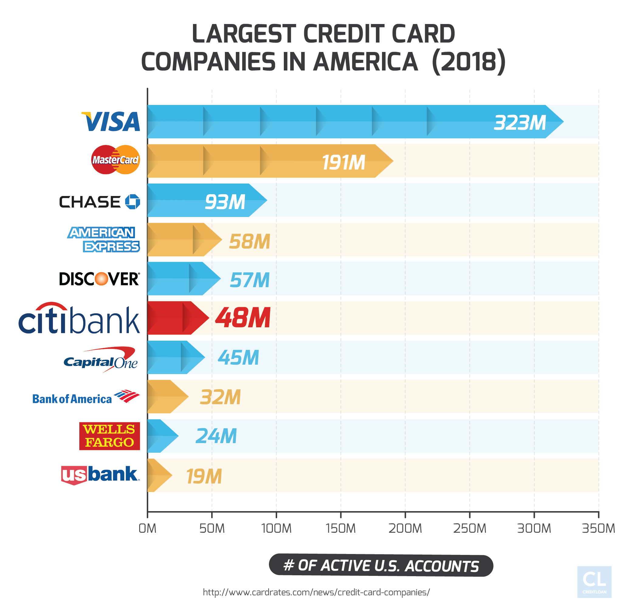 Largest Credit Card Companies in America in 2018