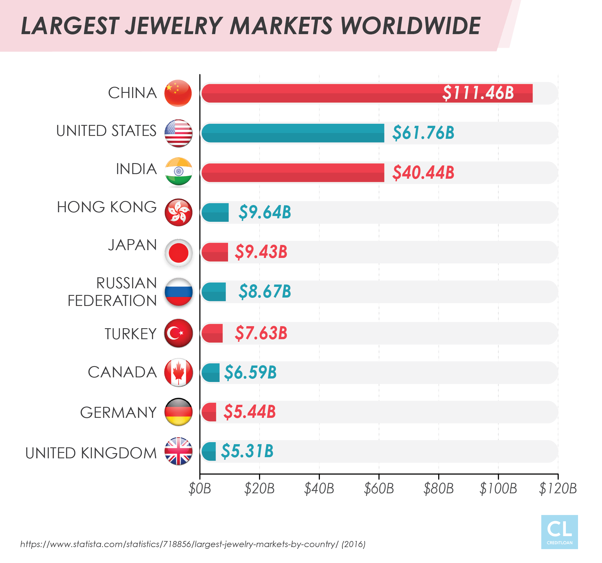 Largest Jewelry Markets Worldwide