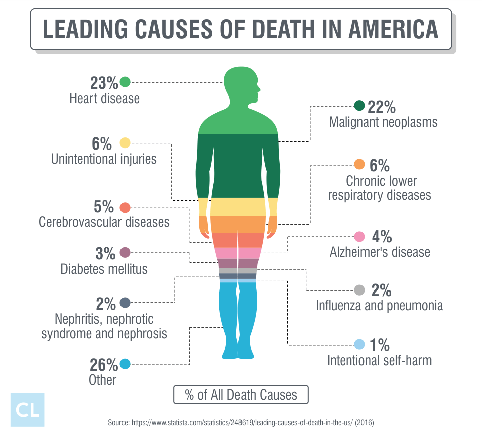 Leading Causes of Death in America
