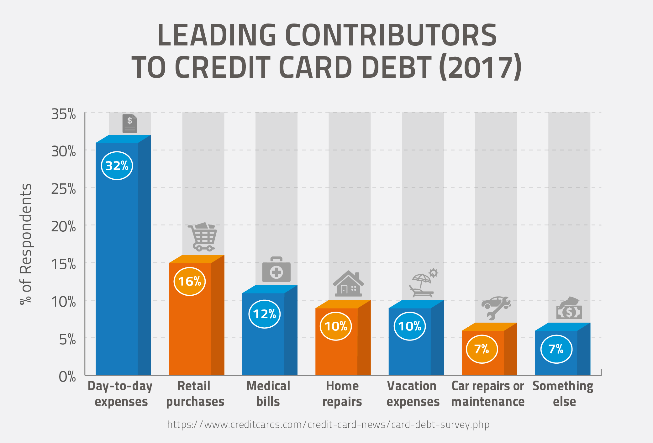 Leading Contributors to Credit Card Debt (2017)