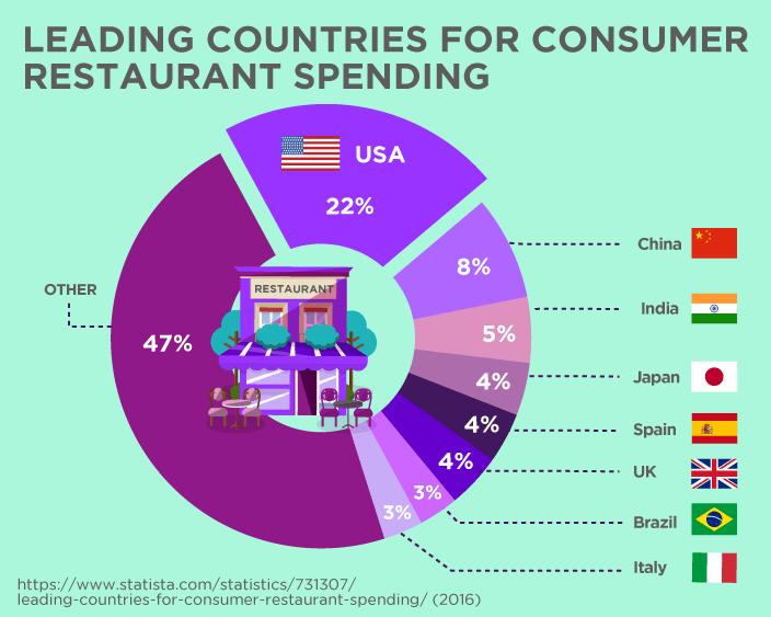 Leading Countries For Consumer Restaurant Spending