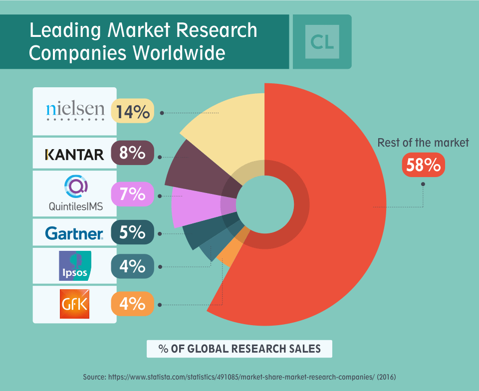 Leading Market Research Companies Worldwide