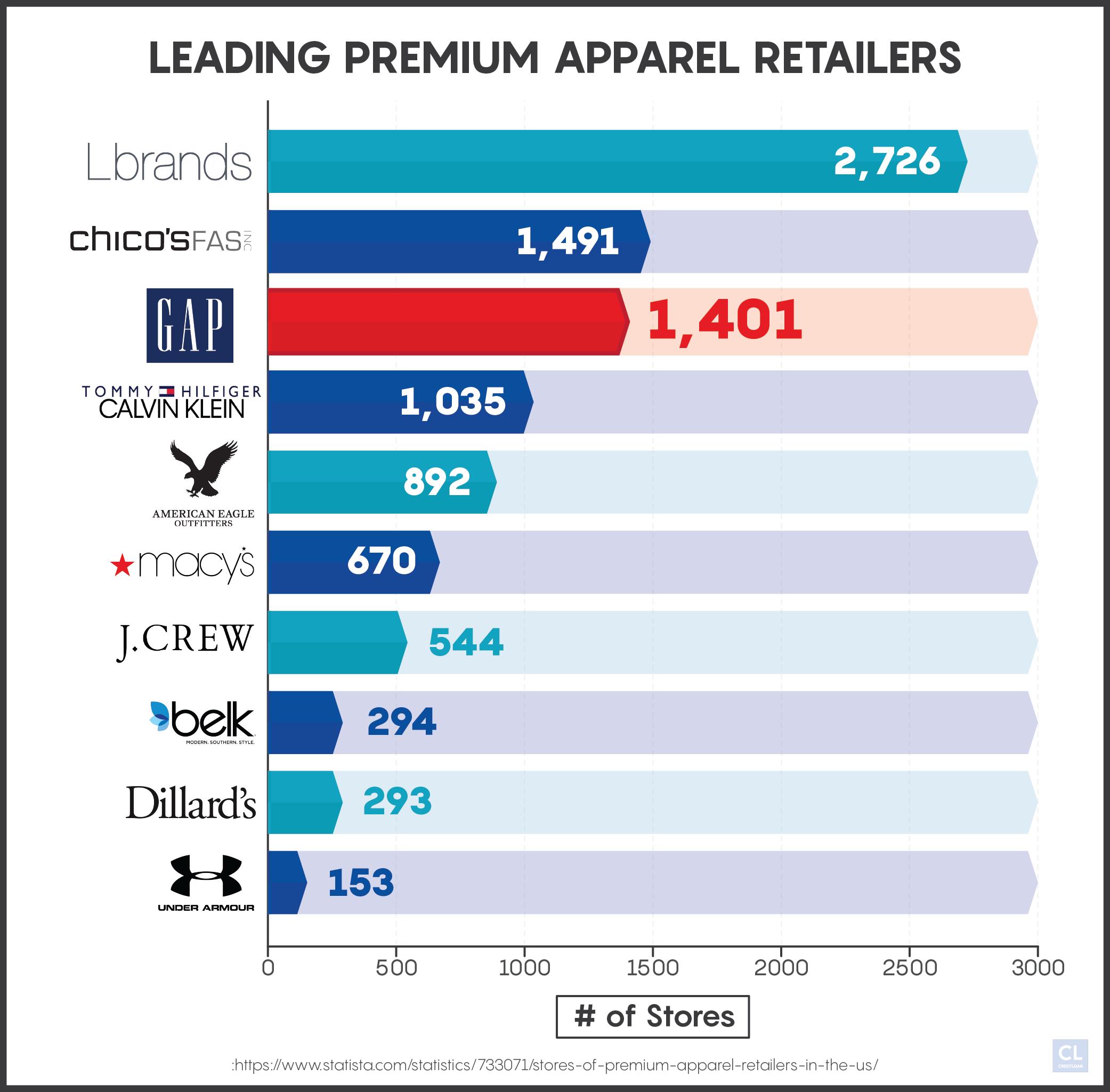 Leading Premium Apparel Retailers Number of Stores