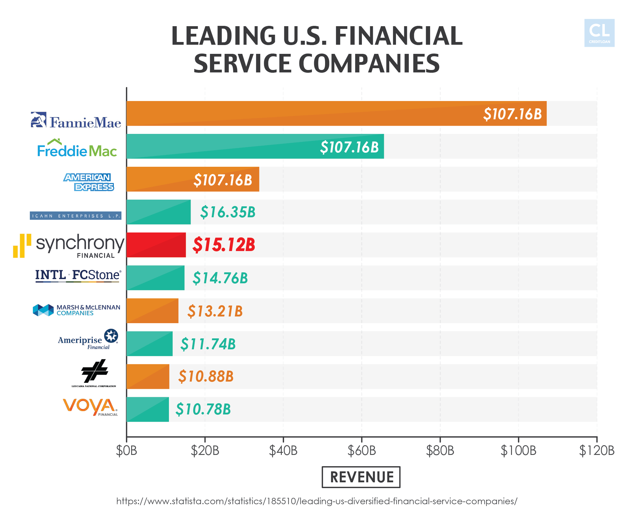 Leading U.S. Financial Service Companies