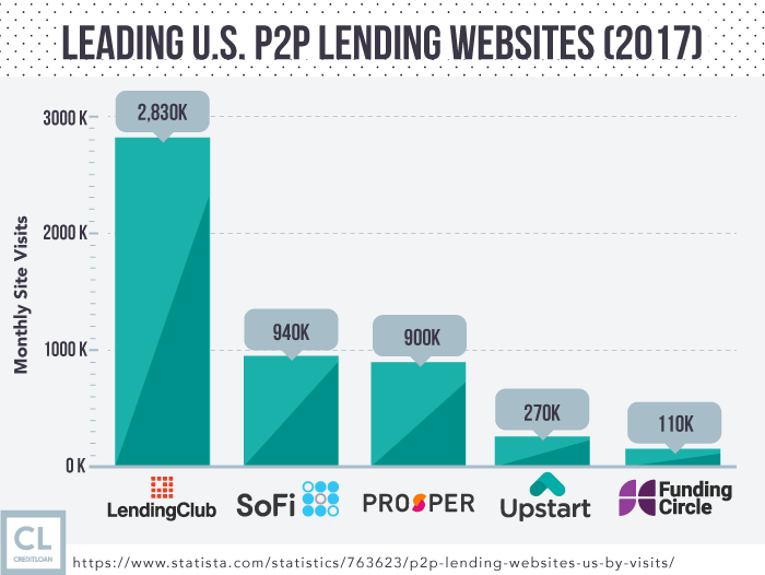 Leading U.S. P2P Lending Websites