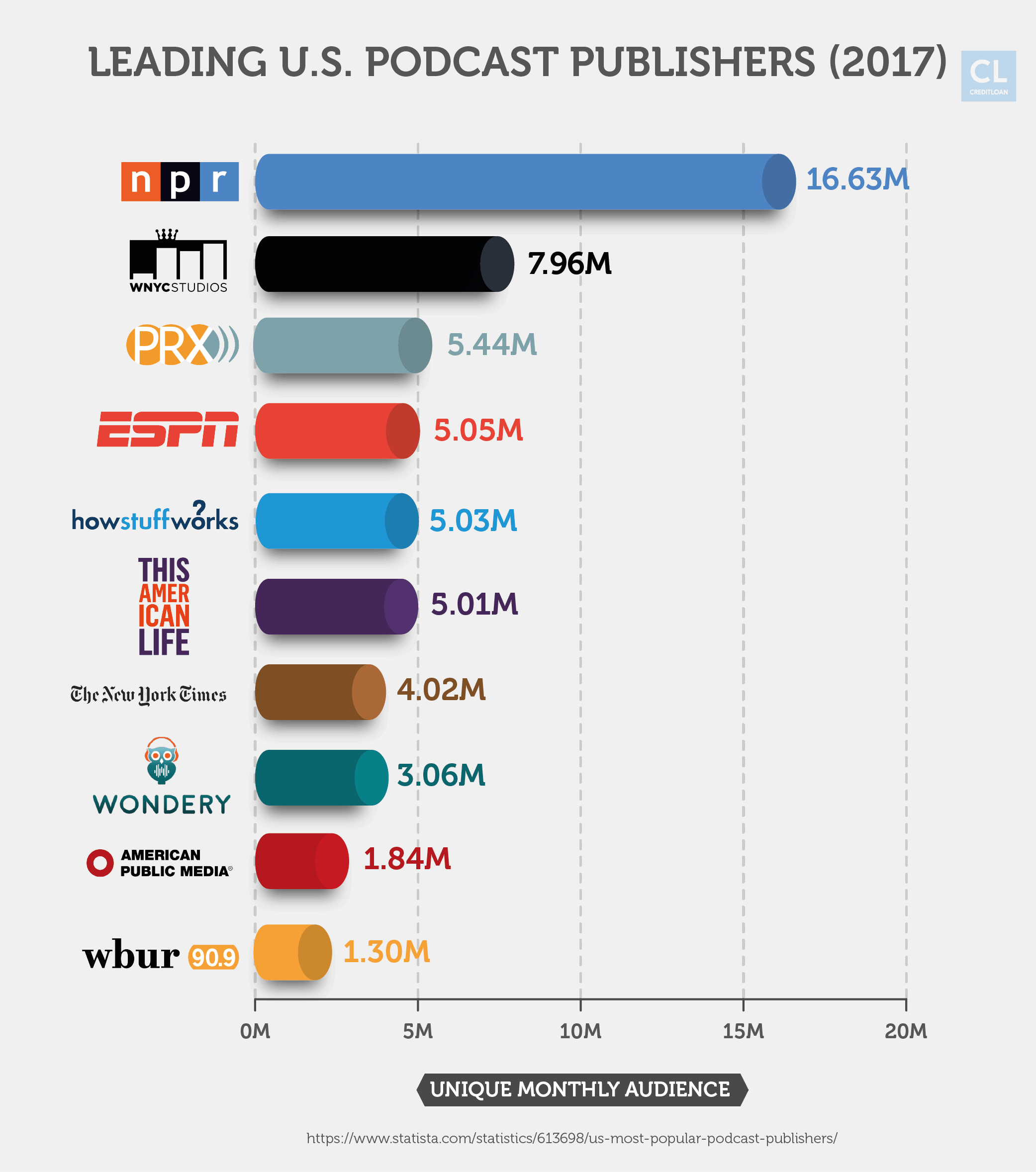 Leading U.S. podcast publishers in 2017