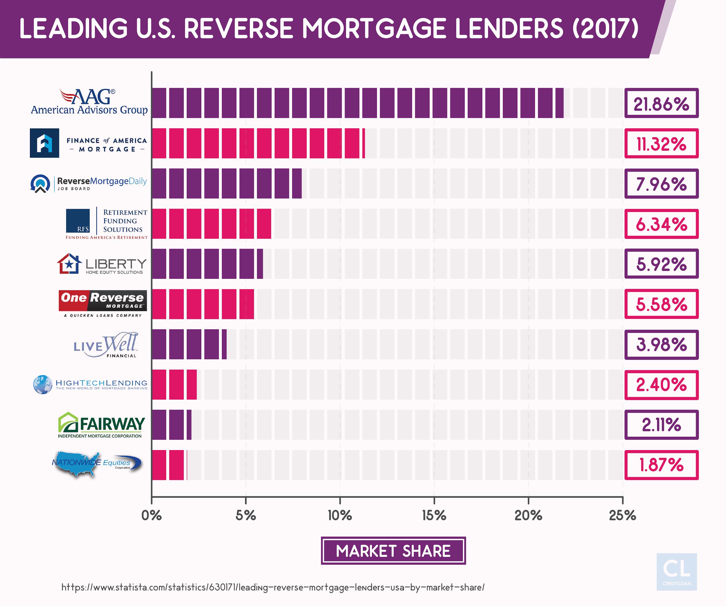 Leading U.S. Reverse Mortgage Lenders