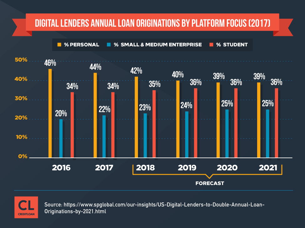 Digital Lenders Annual Loan Originations By Platform Focus from 2016-2017