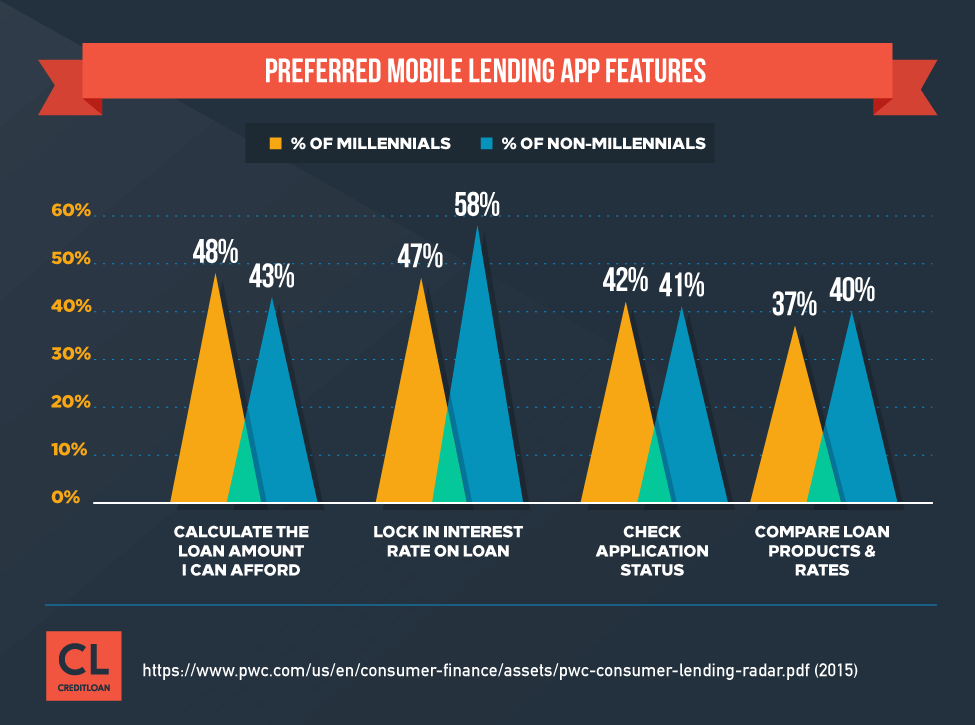 Preferred Mobile Lending App Features
