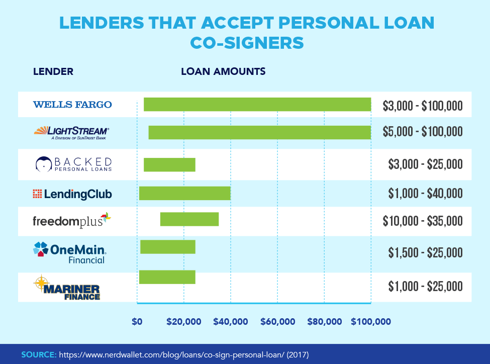 Lenders That Accept Personal Loan Co-Signers