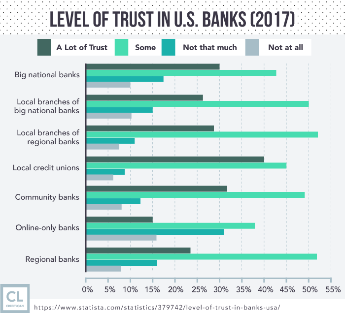 Level of Trust in U.S. Banks