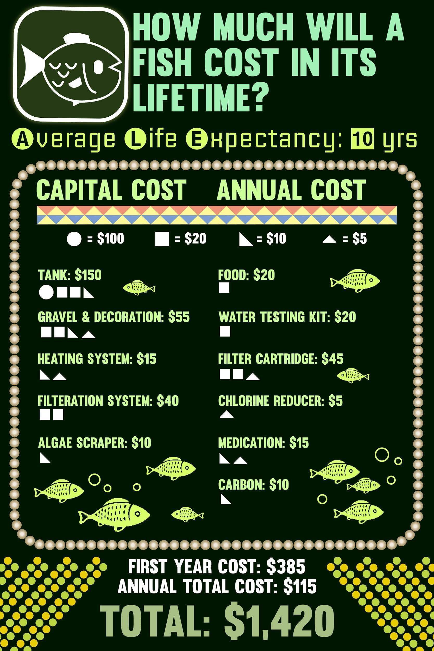 How much our pets cost in a lifetime for How much does a fish cost