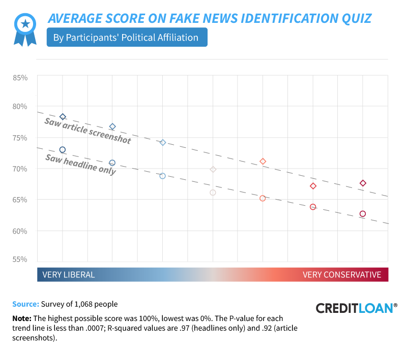 Average Score On Fake News Identification Quiz