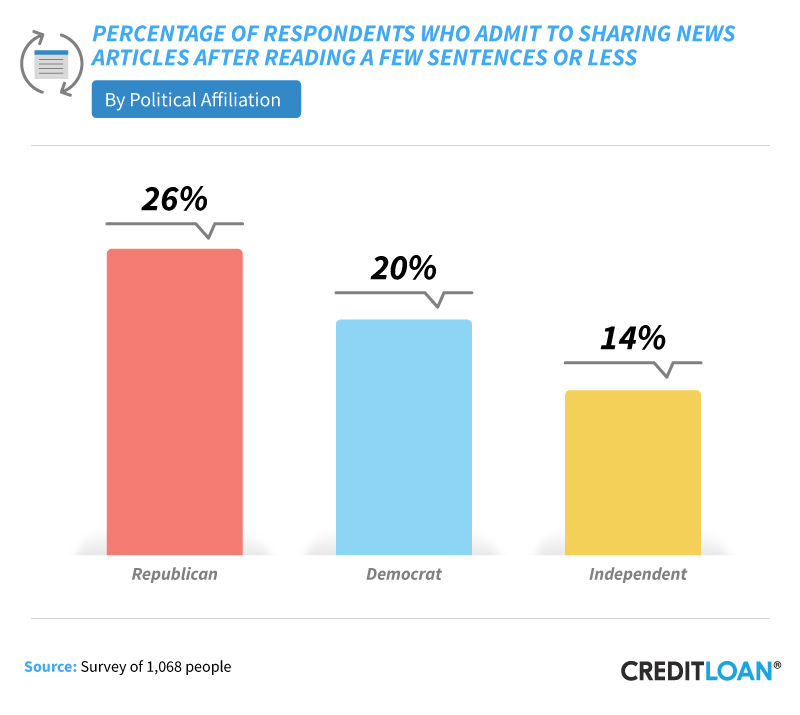 Percentage Of Respondents Who Admit To Sharing News Articles After Reading A Few Sentences Or Less