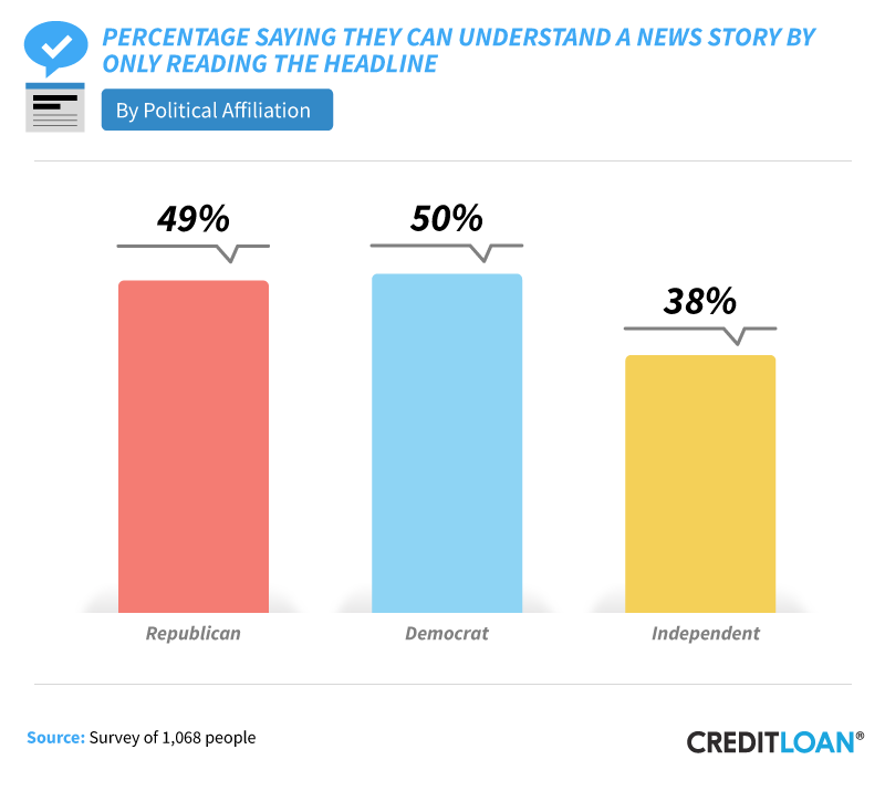 Percentage Saying They Can Understand A News Story By Only Reading The Headline