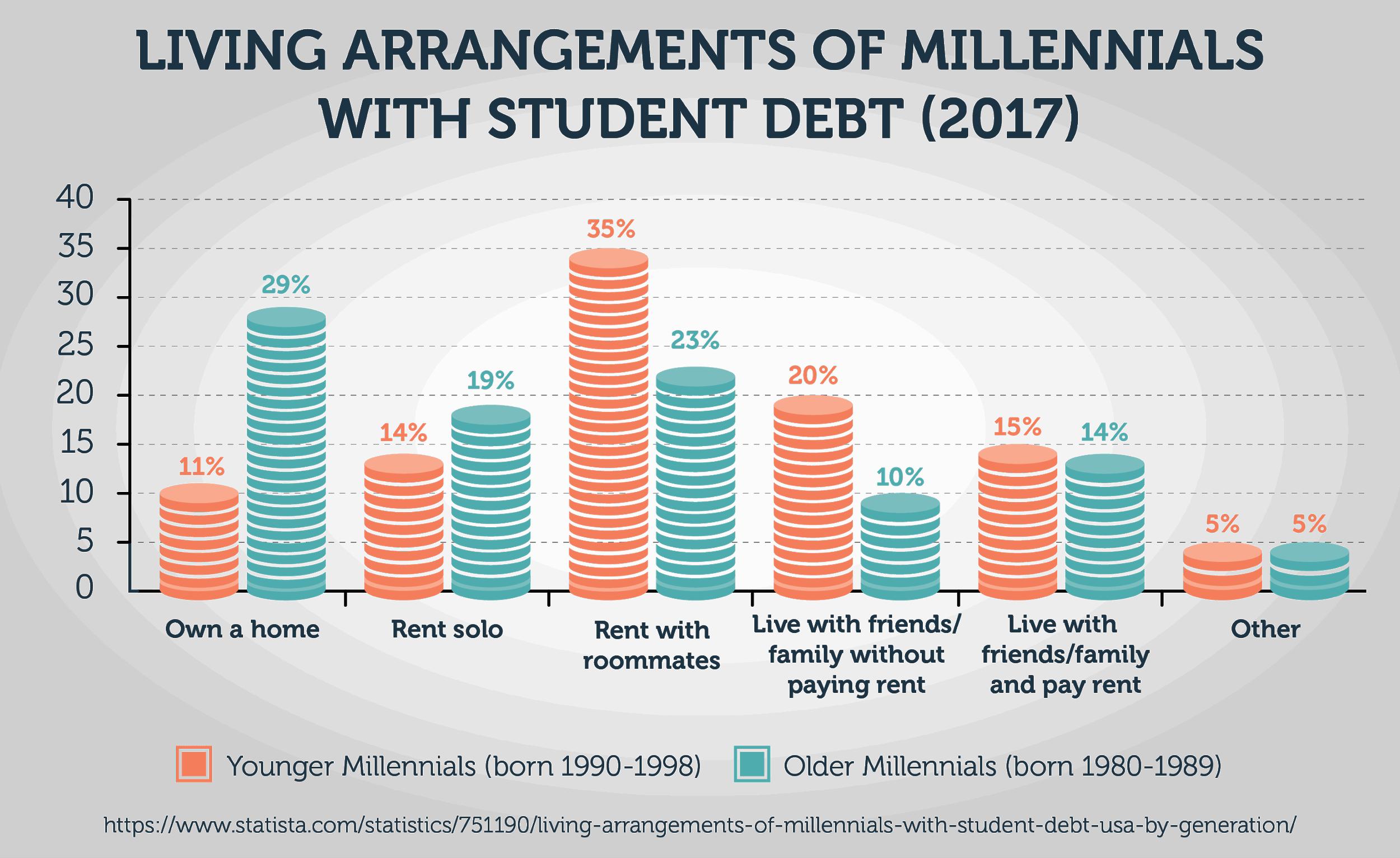 Living Arrangements of Millennials With Student Debt (2017)