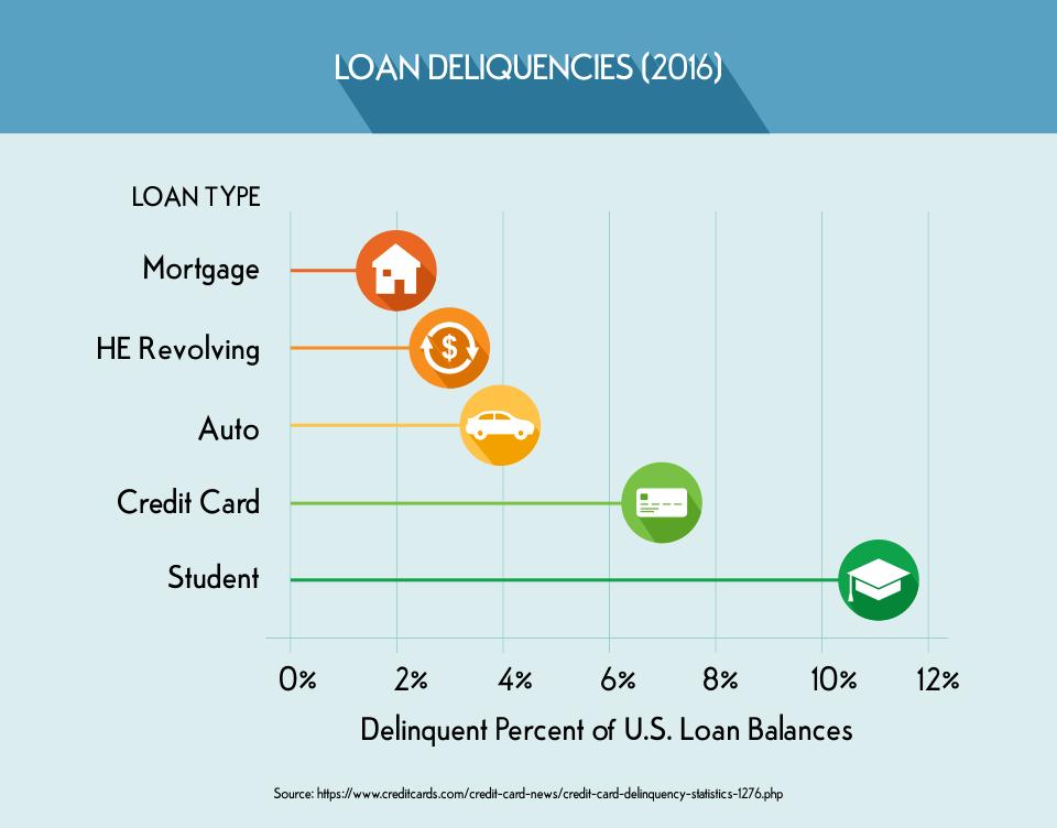 Loan Deliquencies 2016