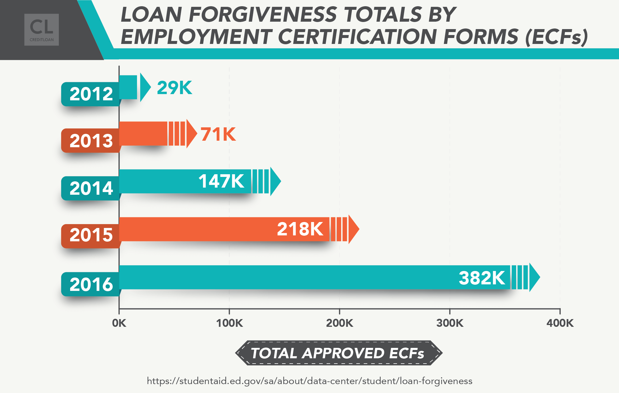 Loan Forgiveness Totals by Employment Certification Forms (ECFs) from 2012-2016