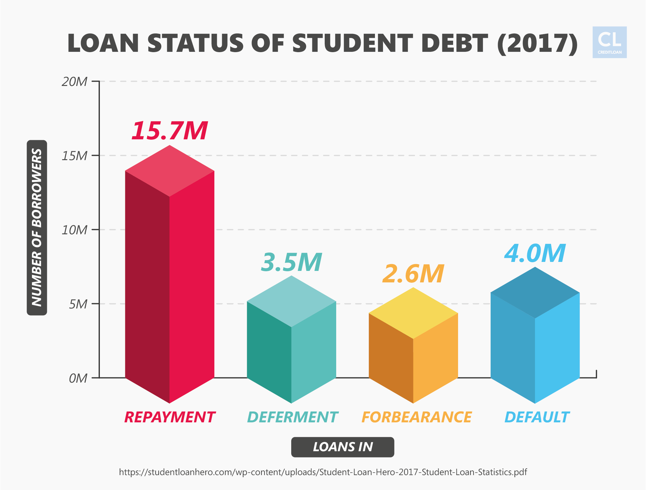 Loan Status of Student Debt (2017)