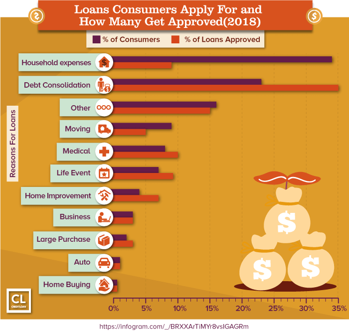 Loans Consumers Apply For and How Many Get Approved
