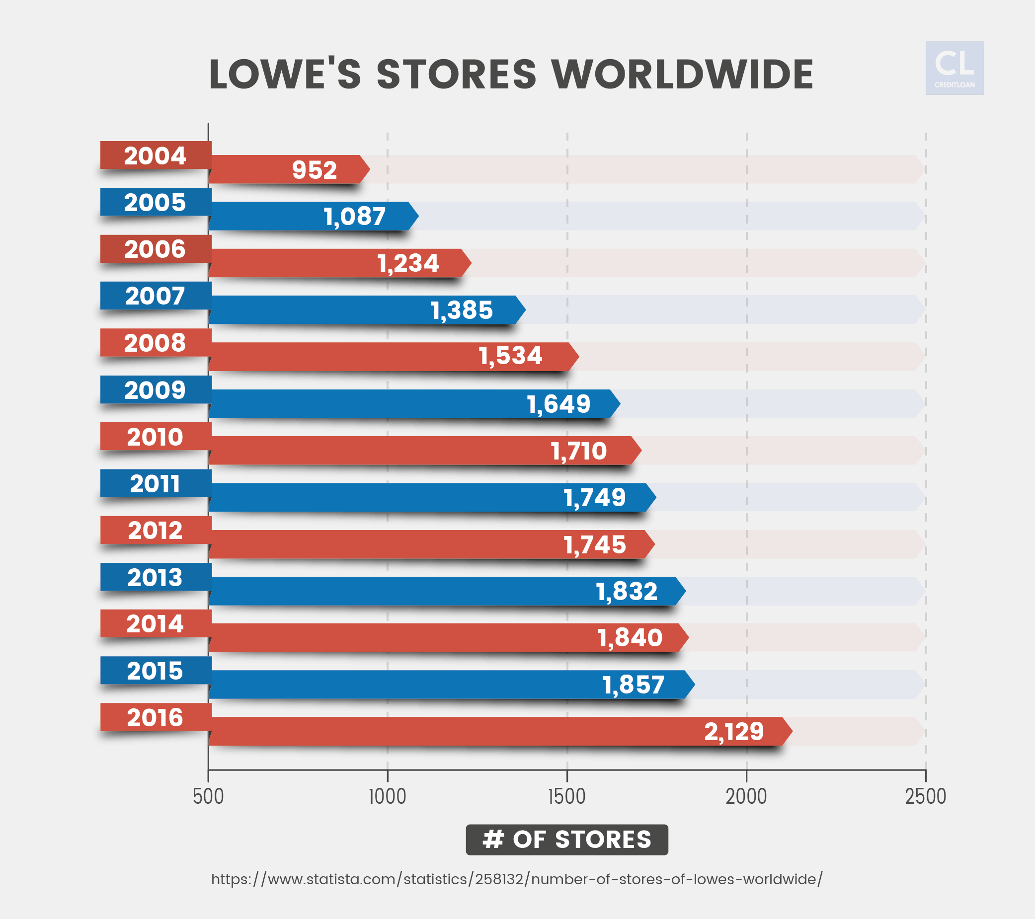 Lowe's Store Worldwide from 2004-2016
