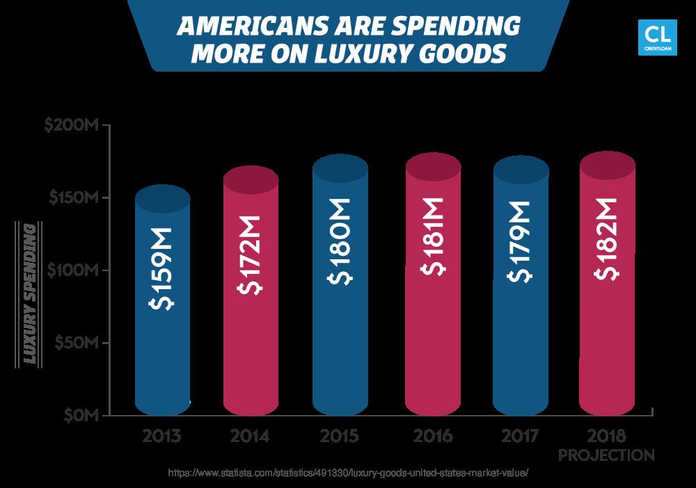 Luxury item spending 2013-2018