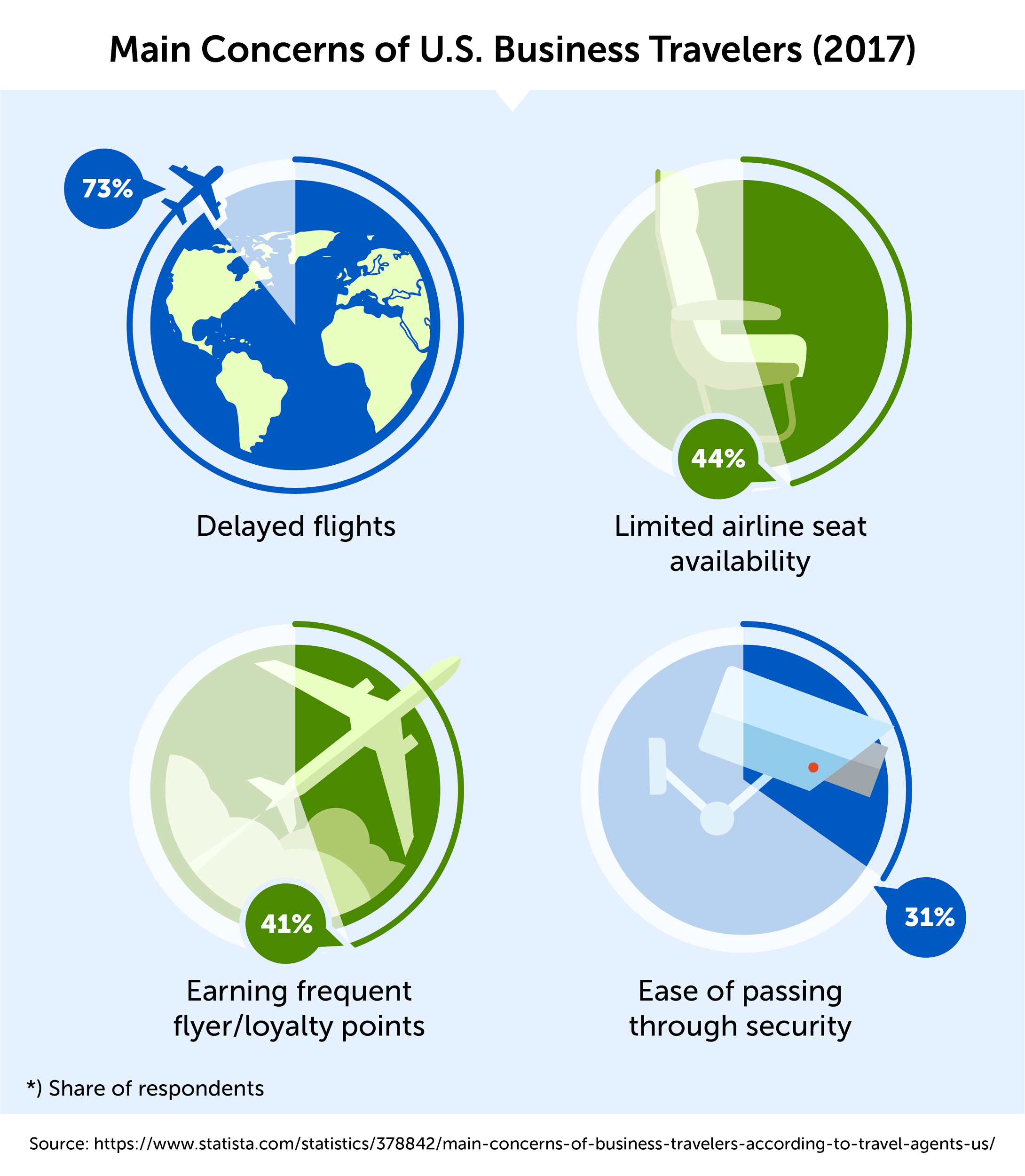 Main Concerns of U.S. Business Travelers (2017)