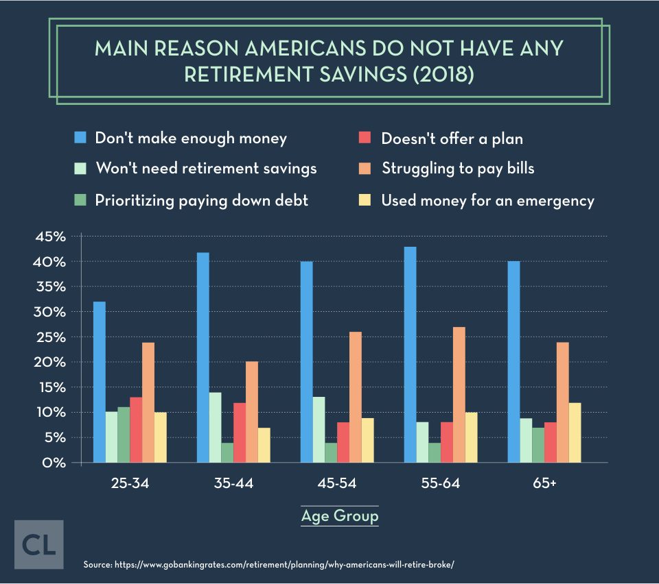 Main Reason Americans Do Not Have Any Retirement Savings