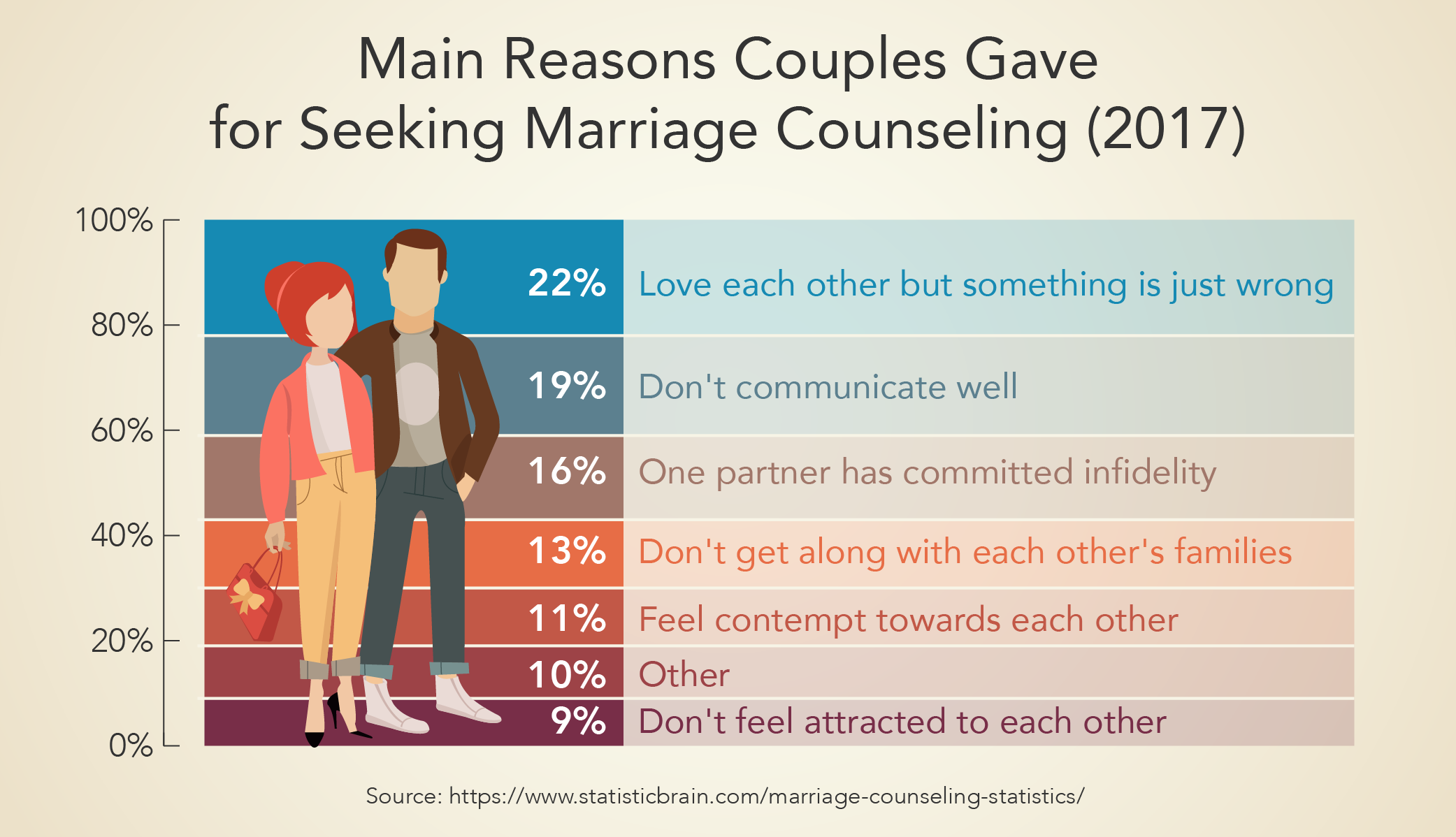 Main Reasons Couples Gave for Seeking Marriage Counseling (2017)