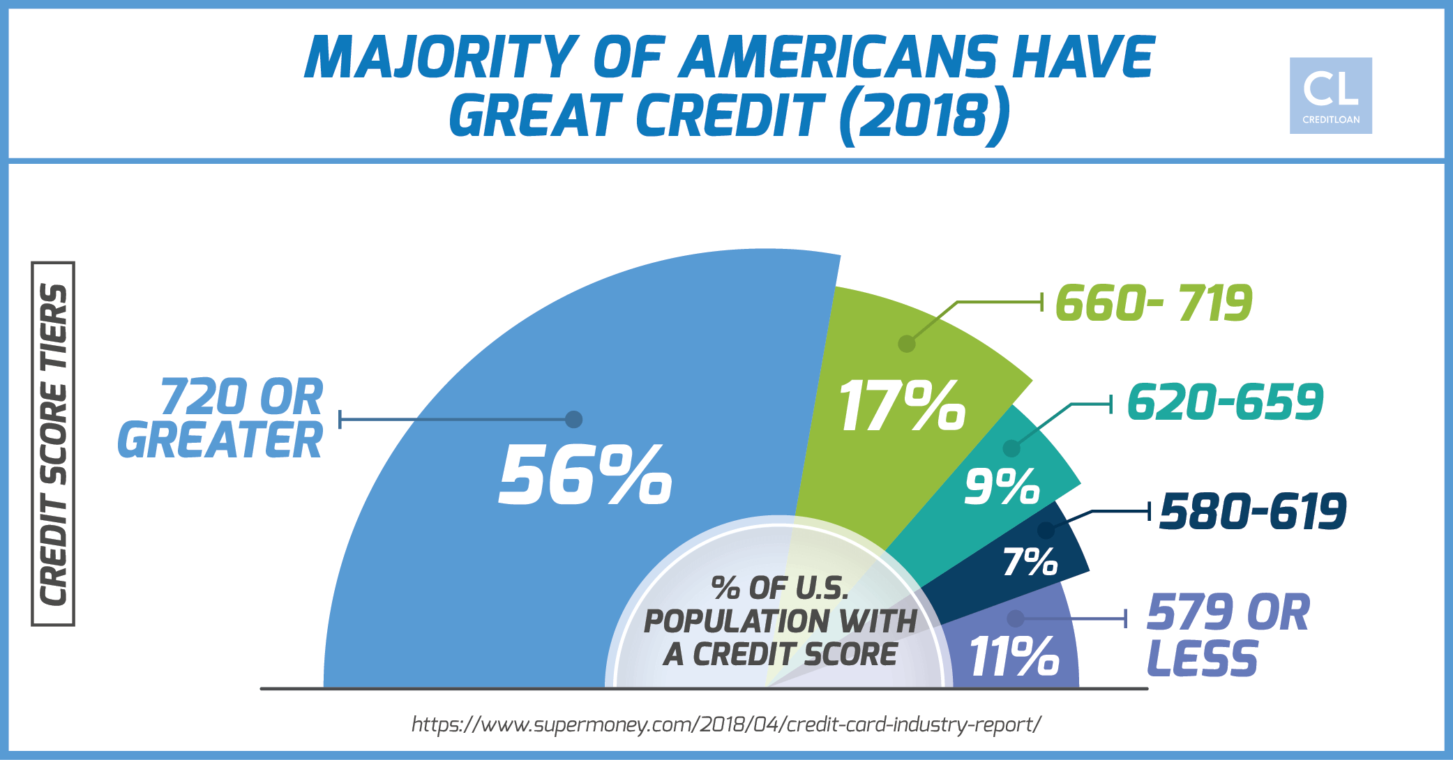Majority of Americans Have Great Credit in 2018