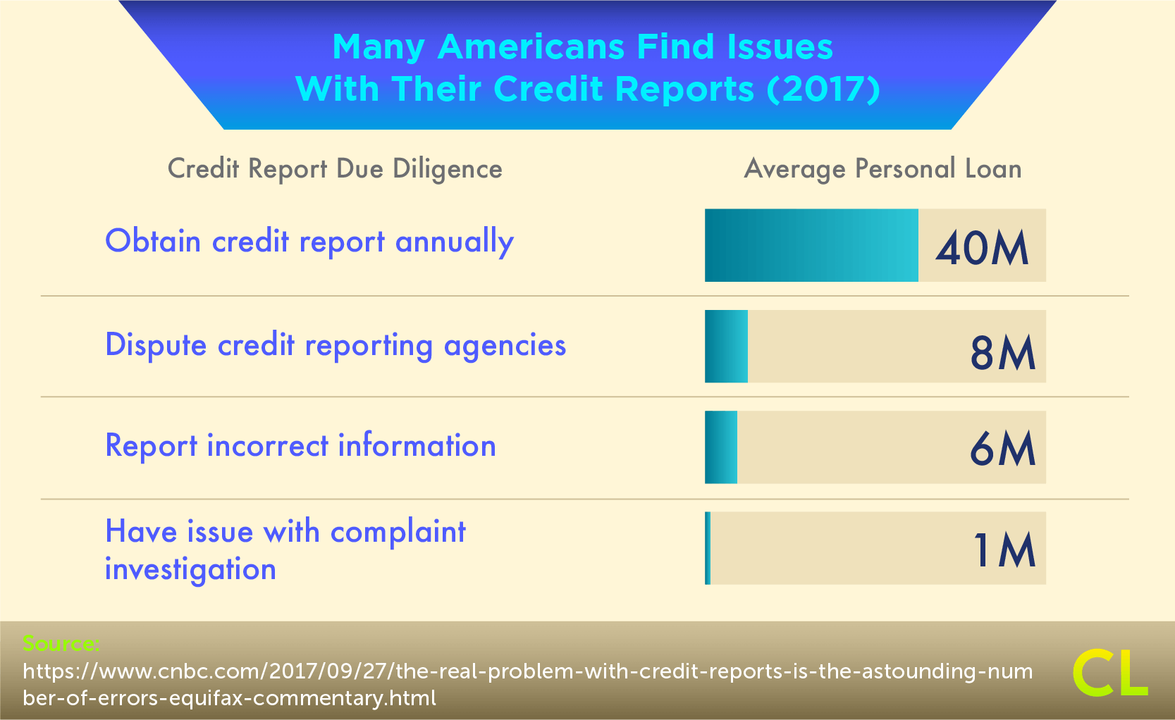 Many Americans Find Issues With Their Credit Reports